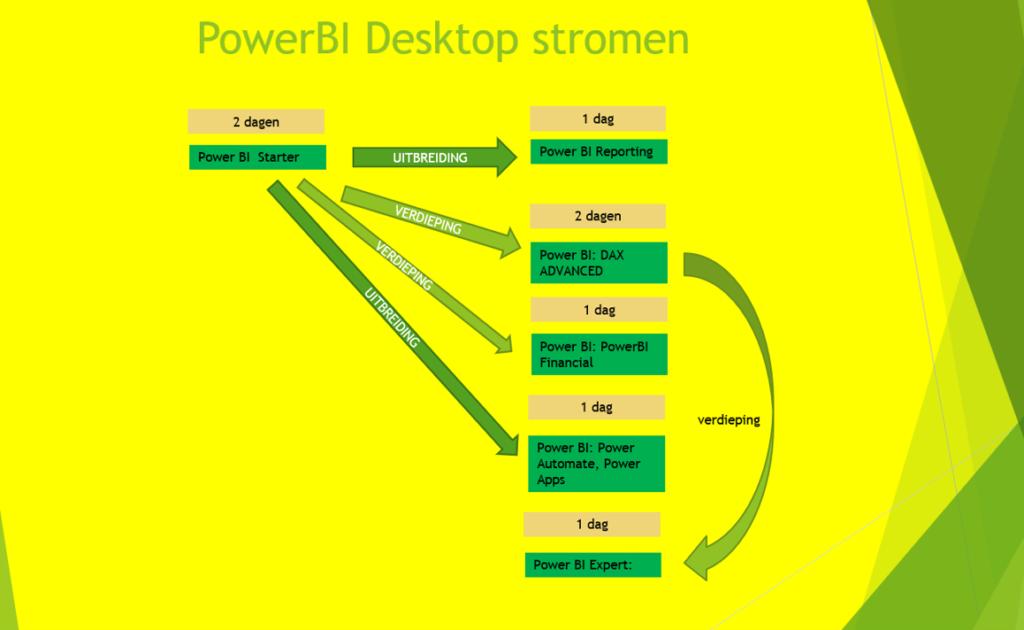 PowerBI Stromen